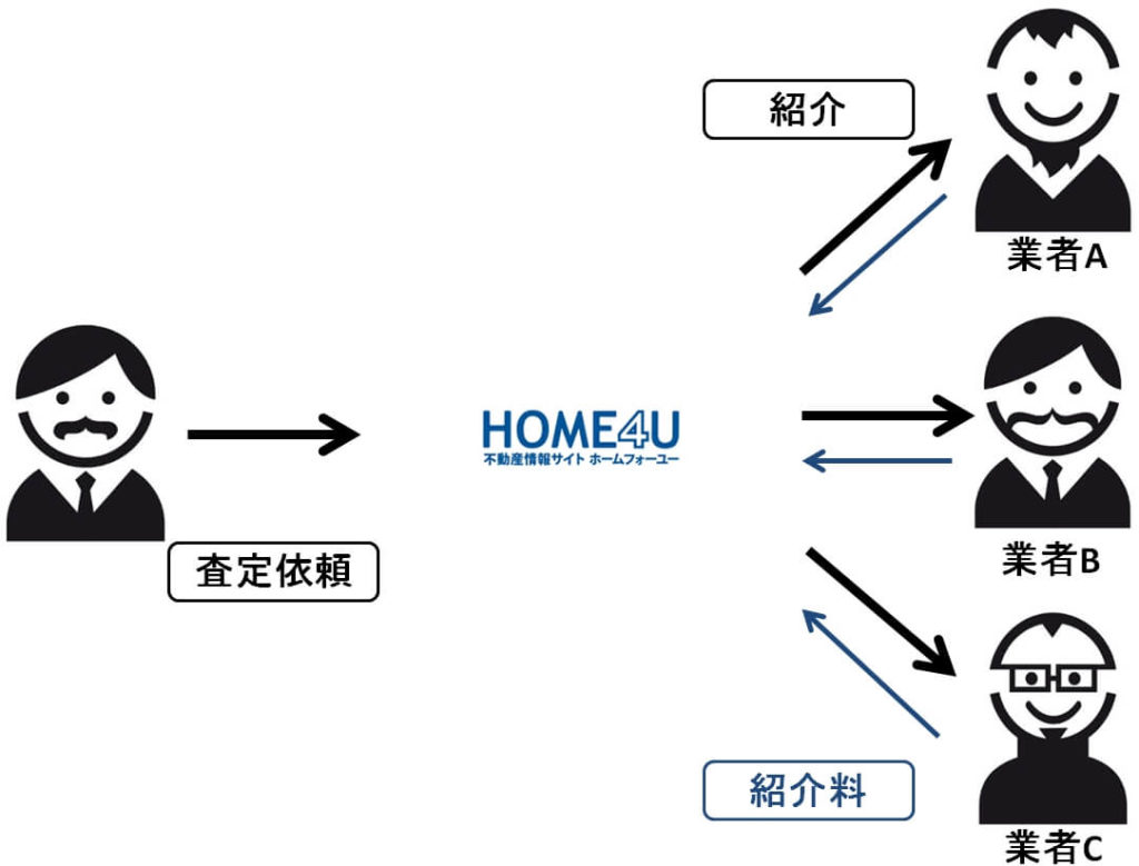 HOME4Uは業者から紹介料をもらっているから無料査定できる
