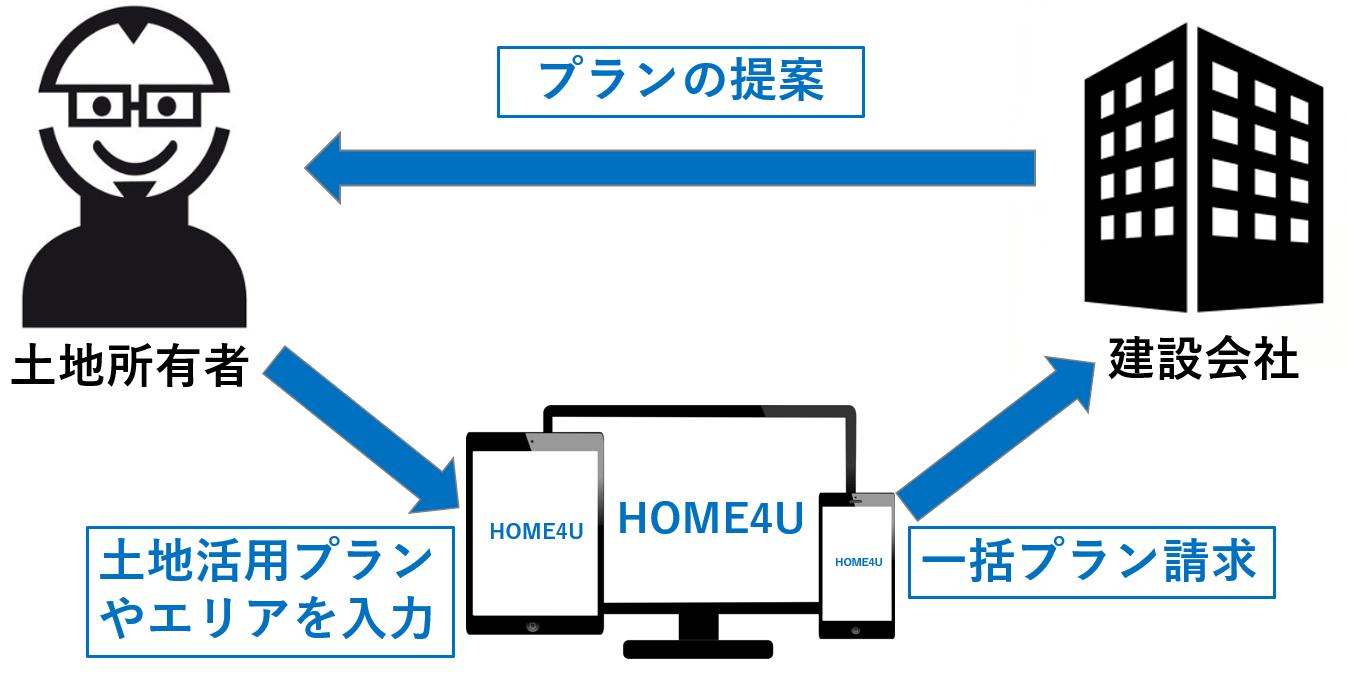 「HOME4U土地活用」は土地所有者と建設会社をつなぐ